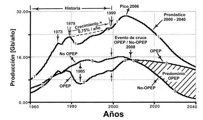 Producción mundial, OPEP y No OPEP de Petróleo
