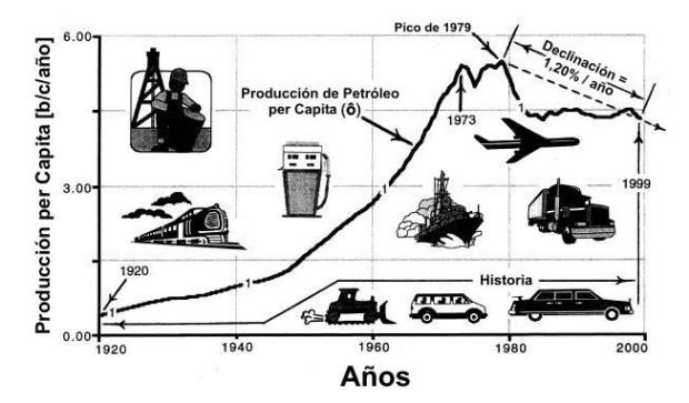 Producción mundial de petróleo per cápita 1920-1999.