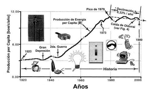 (3) Producción de energía mundial per capita_ 1920-1999