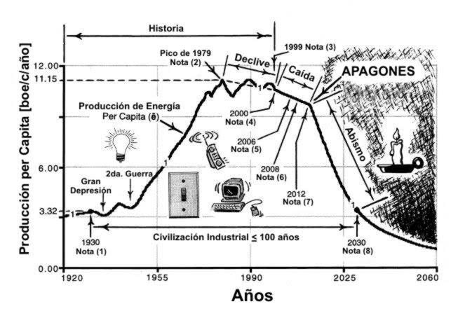 (4)  La Teoría de Olduvai_ 1930-2030