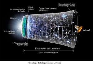 Cronología del Big Bang