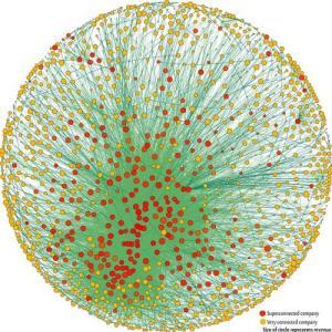El Control de las Corporaciones Superconectadas (estudio de la Escuela Politécnica Federal de Zurich).